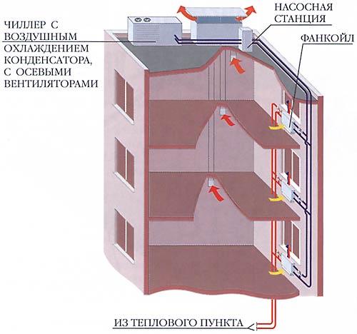 Система кондиционирования воздуха на базе системы чиллер-фанкойл.